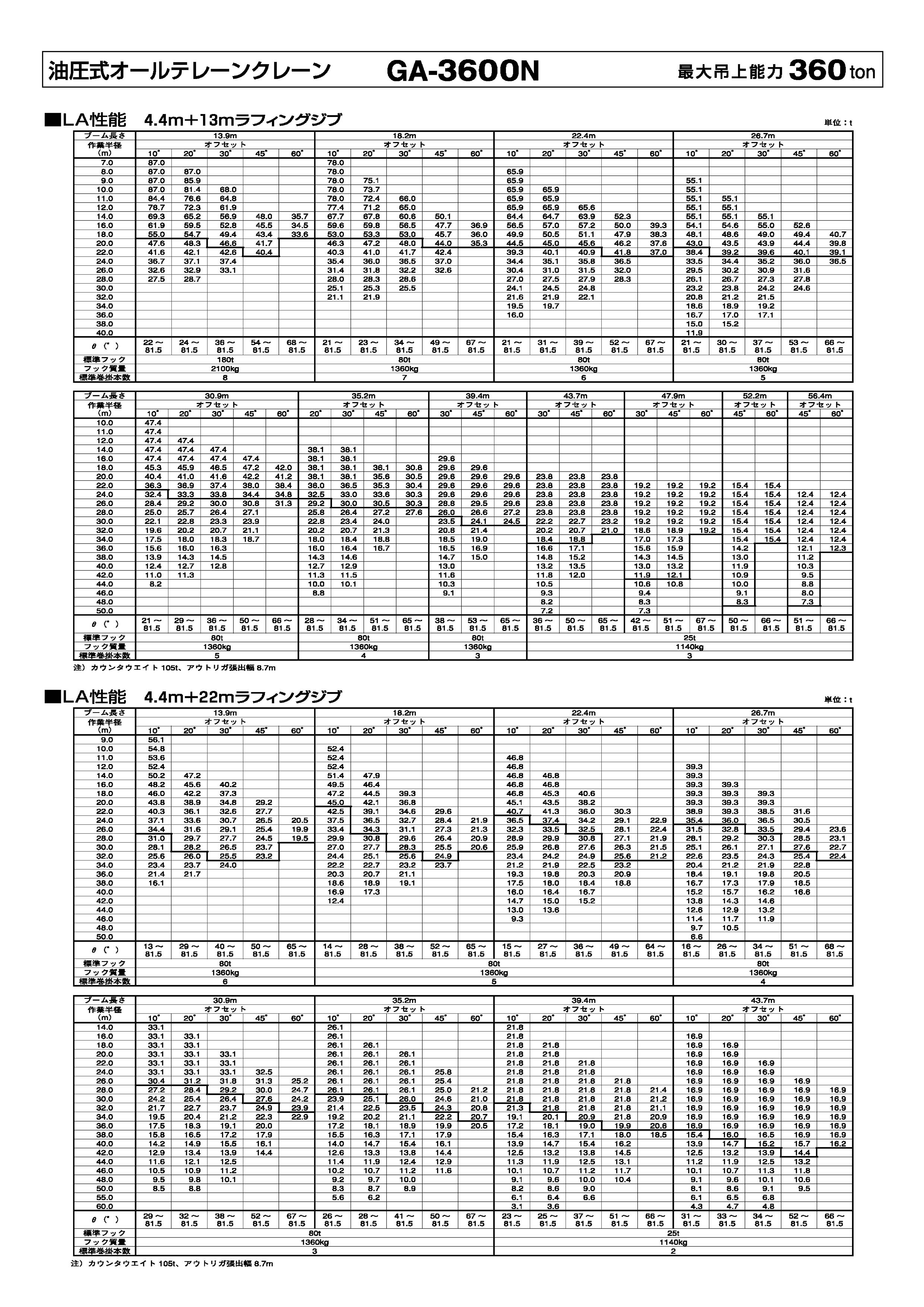 清水工業株式会社 クレーン性能表